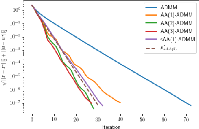 Figure 3 for Quantifying the asymptotic linear convergence speed of Anderson Acceleration applied to ADMM
