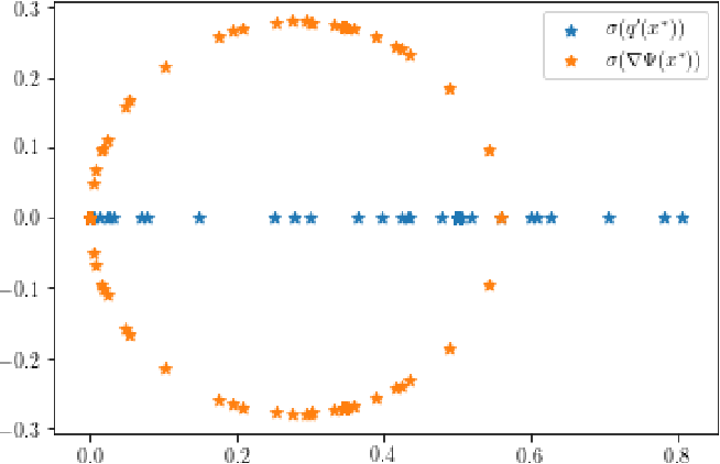 Figure 4 for Quantifying the asymptotic linear convergence speed of Anderson Acceleration applied to ADMM