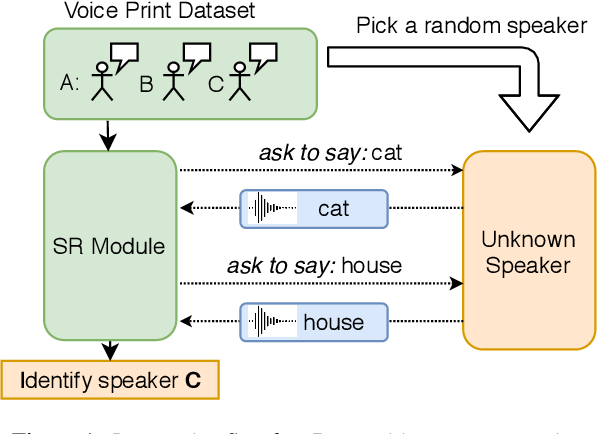 Figure 1 for A Machine of Few Words -- Interactive Speaker Recognition with Reinforcement Learning