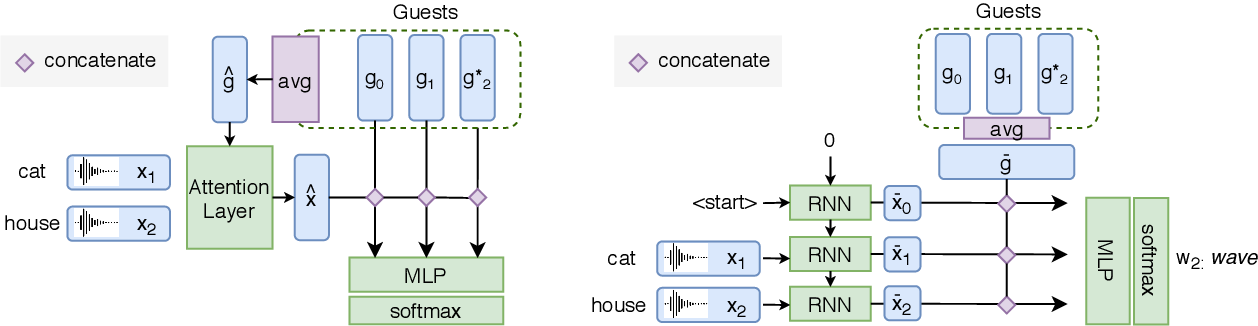 Figure 2 for A Machine of Few Words -- Interactive Speaker Recognition with Reinforcement Learning