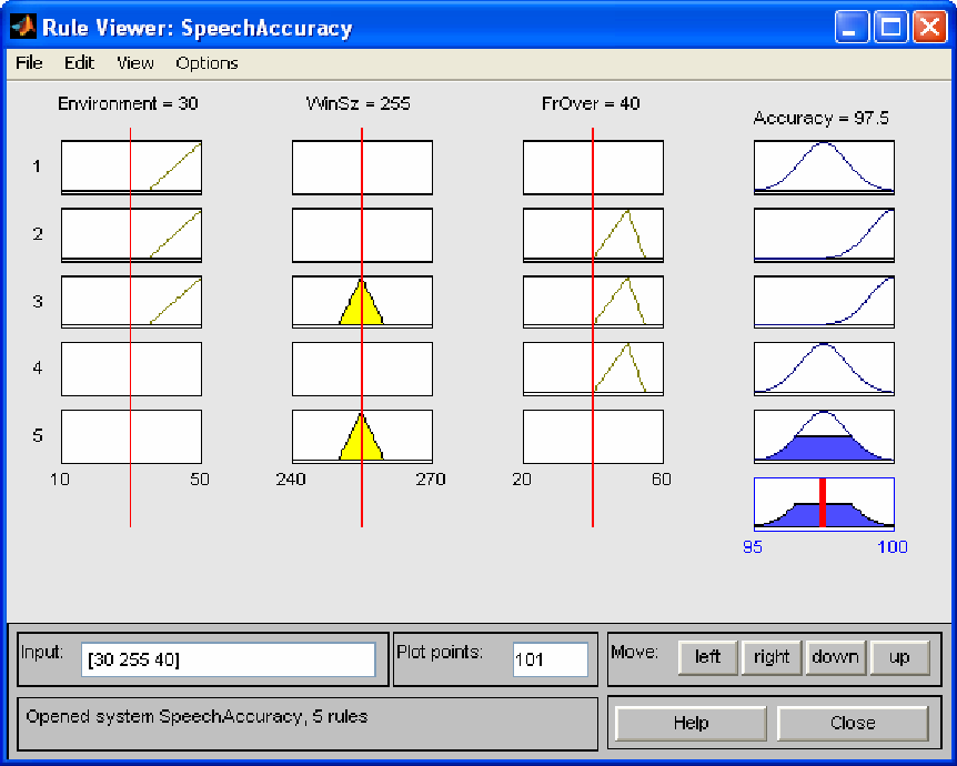 Figure 3 for Parameters Optimization for Improving ASR Performance in Adverse Real World Noisy Environmental Conditions