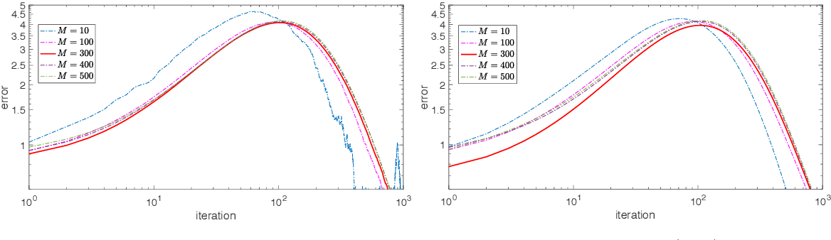 Figure 3 for Stochastic Particle-Optimization Sampling and the Non-Asymptotic Convergence Theory