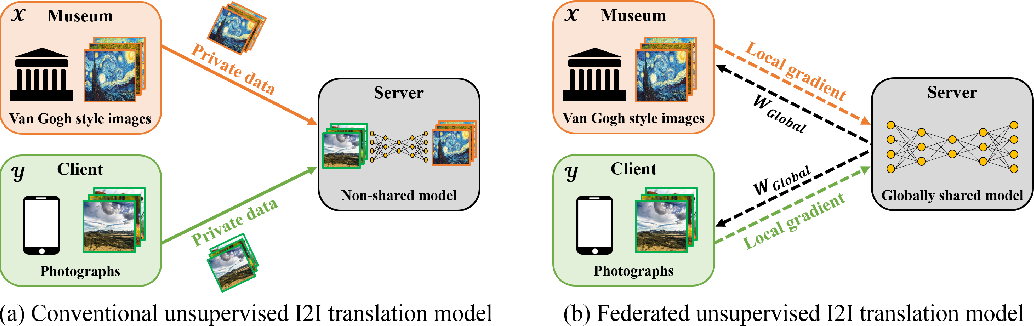 Figure 1 for Federated CycleGAN for Privacy-Preserving Image-to-Image Translation