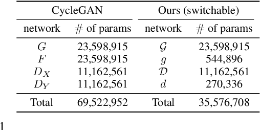 Figure 2 for Federated CycleGAN for Privacy-Preserving Image-to-Image Translation