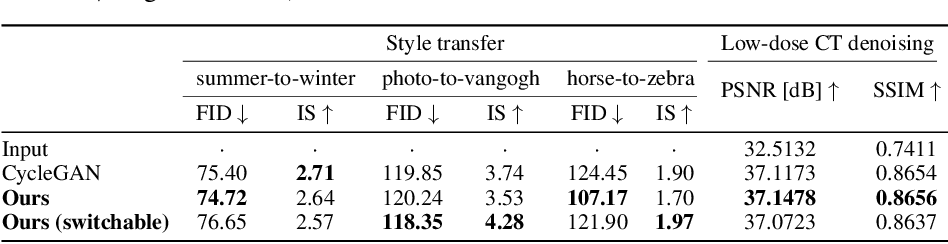 Figure 4 for Federated CycleGAN for Privacy-Preserving Image-to-Image Translation