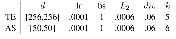Figure 2 for Task-Specific Attentive Pooling of Phrase Alignments Contributes to Sentence Matching