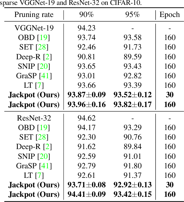 Figure 2 for Lottery Jackpots Exist in Pre-trained Models