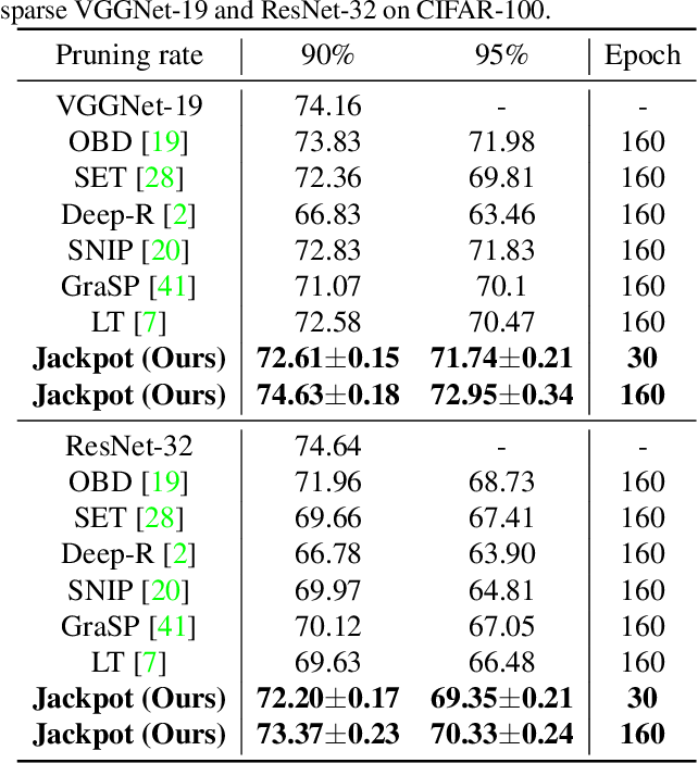 Figure 4 for Lottery Jackpots Exist in Pre-trained Models