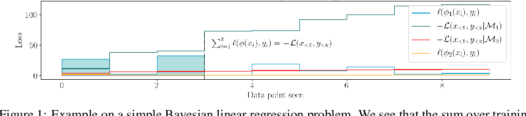 Figure 1 for Revisiting the Train Loss: an Efficient Performance Estimator for Neural Architecture Search