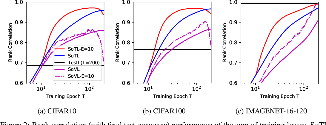Figure 2 for Revisiting the Train Loss: an Efficient Performance Estimator for Neural Architecture Search