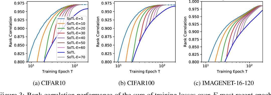 Figure 3 for Revisiting the Train Loss: an Efficient Performance Estimator for Neural Architecture Search