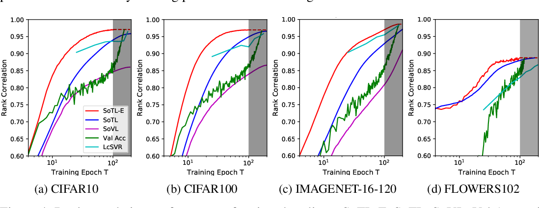 Figure 4 for Revisiting the Train Loss: an Efficient Performance Estimator for Neural Architecture Search