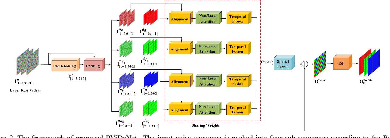 Figure 3 for Supervised Raw Video Denoising with a Benchmark Dataset on Dynamic Scenes