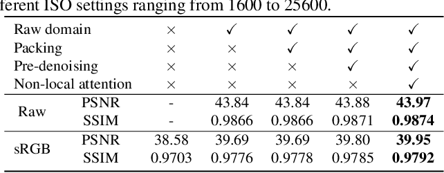Figure 4 for Supervised Raw Video Denoising with a Benchmark Dataset on Dynamic Scenes