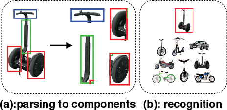 Figure 1 for Human-Understandable Decision Making for Visual Recognition