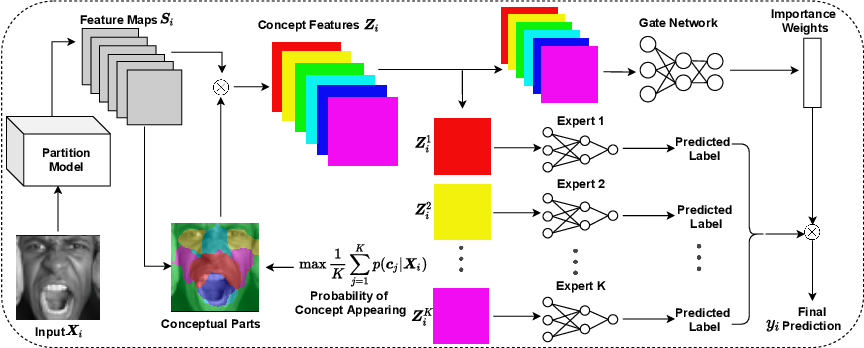 Figure 2 for Human-Understandable Decision Making for Visual Recognition