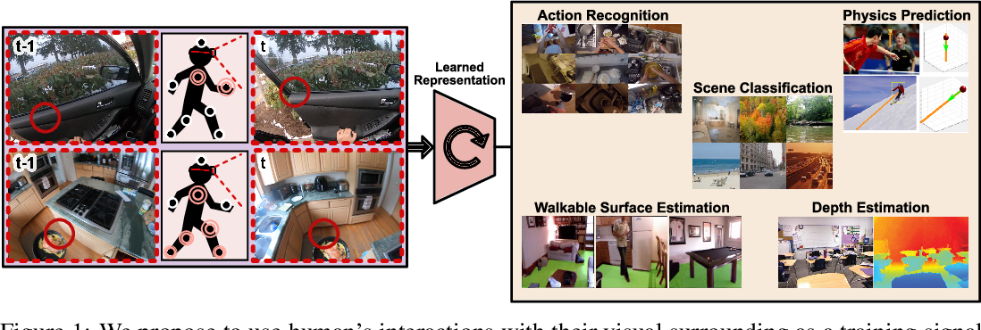 Figure 1 for What Can You Learn from Your Muscles? Learning Visual Representation from Human Interactions
