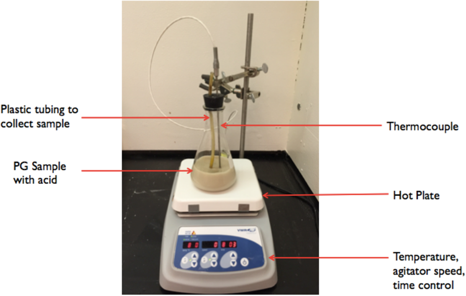Figure 3 from Extraction of Rare Earth Elements from Phosphogypsum
