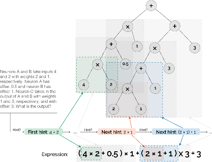 Figure 3 for Solving Machine Learning Problems