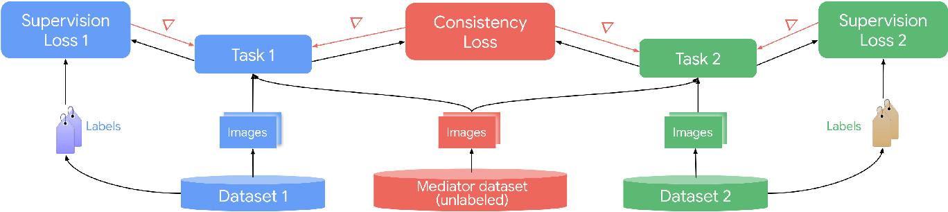 Figure 1 for Taskology: Utilizing Task Relations at Scale