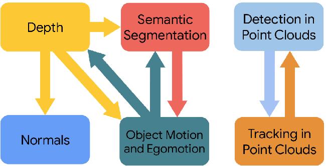 Figure 3 for Taskology: Utilizing Task Relations at Scale