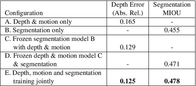 Figure 2 for Taskology: Utilizing Task Relations at Scale