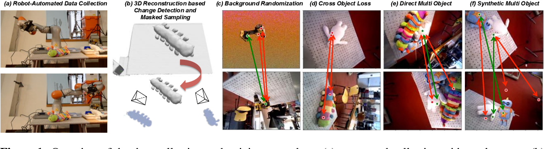 Figure 1 for Dense Object Nets: Learning Dense Visual Object Descriptors By and For Robotic Manipulation