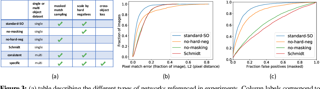 Figure 3 for Dense Object Nets: Learning Dense Visual Object Descriptors By and For Robotic Manipulation