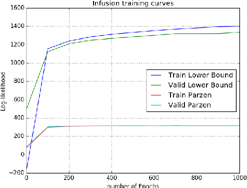 Figure 3 for Learning to Generate Samples from Noise through Infusion Training