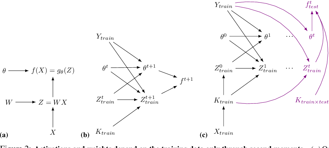 Figure 2 for Whitening and second order optimization both destroy information about the dataset, and can make generalization impossible