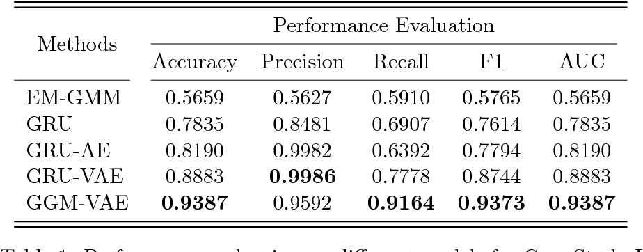 Table 1 from Multidimensional Time Series Anomaly Detection