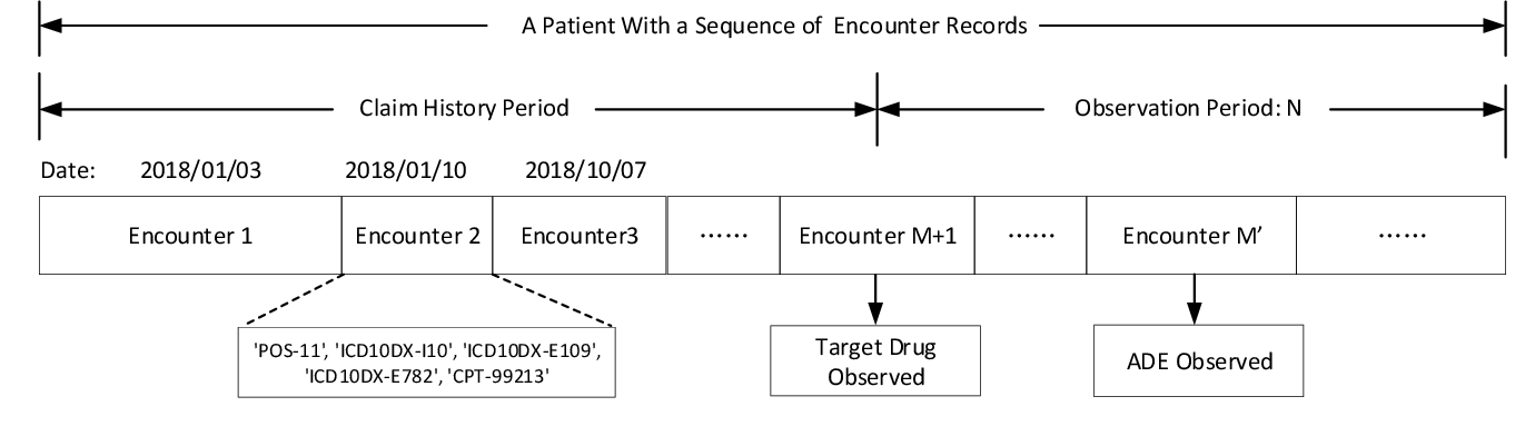 Figure 3 for Patient ADE Risk Prediction through Hierarchical Time-Aware Neural Network Using Claim Codes