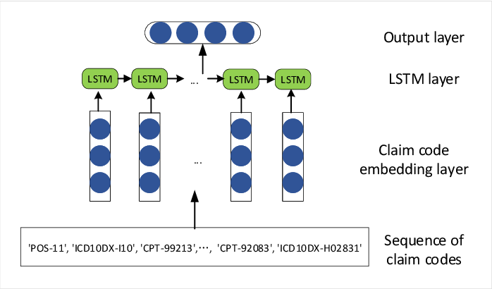 Figure 4 for Patient ADE Risk Prediction through Hierarchical Time-Aware Neural Network Using Claim Codes