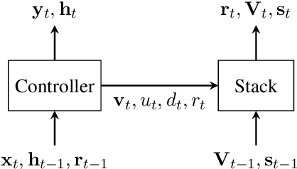 Figure 1 for Finding Syntactic Representations in Neural Stacks