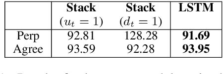 Figure 2 for Finding Syntactic Representations in Neural Stacks