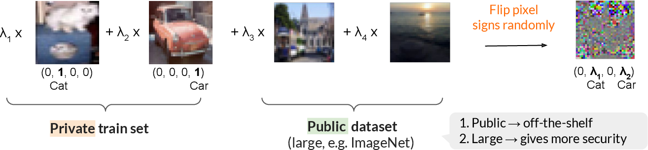 Figure 1 for InstaHide: Instance-hiding Schemes for Private Distributed Learning