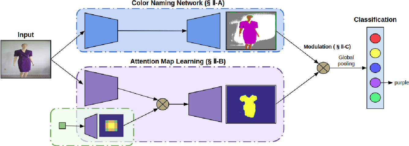 Figure 2 for Weakly Supervised Domain-Specific Color Naming Based on Attention