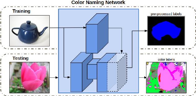 Figure 3 for Weakly Supervised Domain-Specific Color Naming Based on Attention