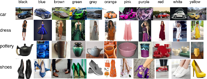 Figure 4 for Weakly Supervised Domain-Specific Color Naming Based on Attention