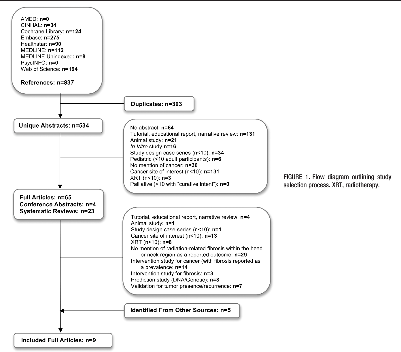 Valid And Reliable Techniques For Measuring Fibrosis In Patients Process Flow Diagram Narrative With Head Neck Cancer Postradiotherapy A Systematic Review Semantic Scholar