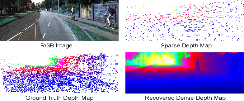 Figure 1 for Adaptive Context-Aware Multi-Modal Network for Depth Completion