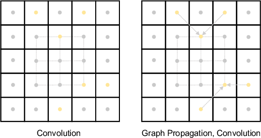 Figure 3 for Adaptive Context-Aware Multi-Modal Network for Depth Completion