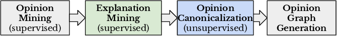 Figure 3 for ExplainIt: Explainable Review Summarization with Opinion Causality Graphs
