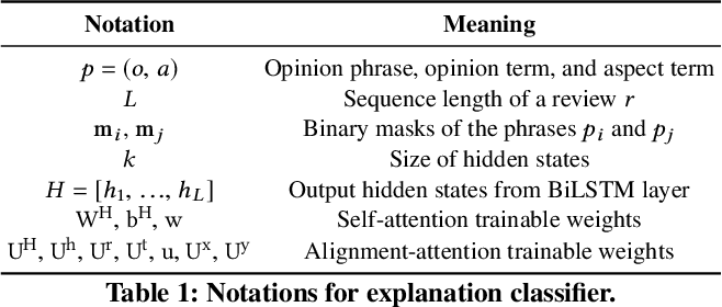 Figure 2 for ExplainIt: Explainable Review Summarization with Opinion Causality Graphs