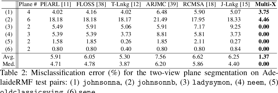Figure 4 for Multi-Class Model Fitting by Energy Minimization and Mode-Seeking