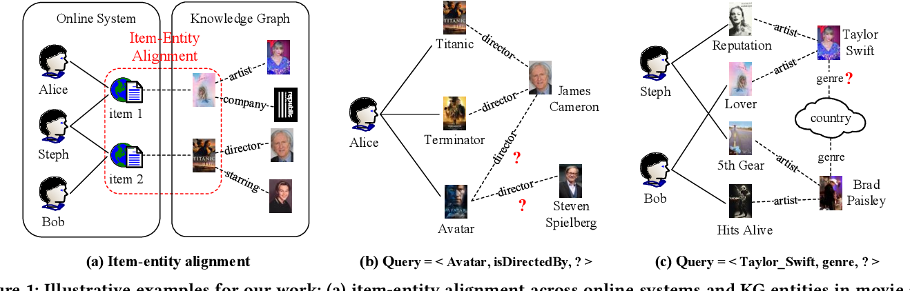 Figure 1 for Mining Implicit Entity Preference from User-Item Interaction Data for Knowledge Graph Completion via Adversarial Learning