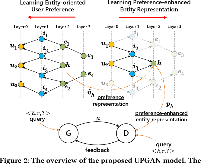 Figure 3 for Mining Implicit Entity Preference from User-Item Interaction Data for Knowledge Graph Completion via Adversarial Learning