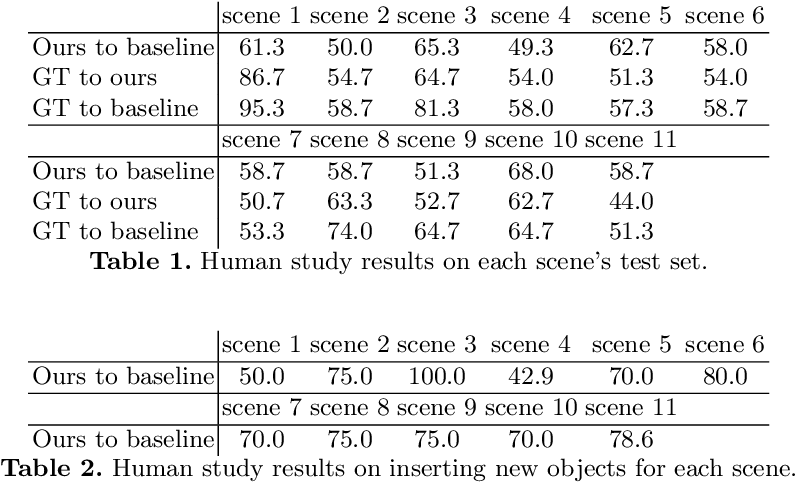Figure 2 for People as Scene Probes