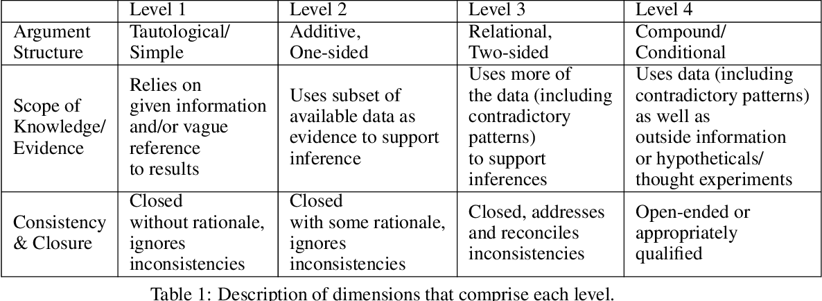 Figure 1 for Automatic coding of students' writing via Contrastive Representation Learning in the Wasserstein space