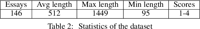 Figure 3 for Automatic coding of students' writing via Contrastive Representation Learning in the Wasserstein space
